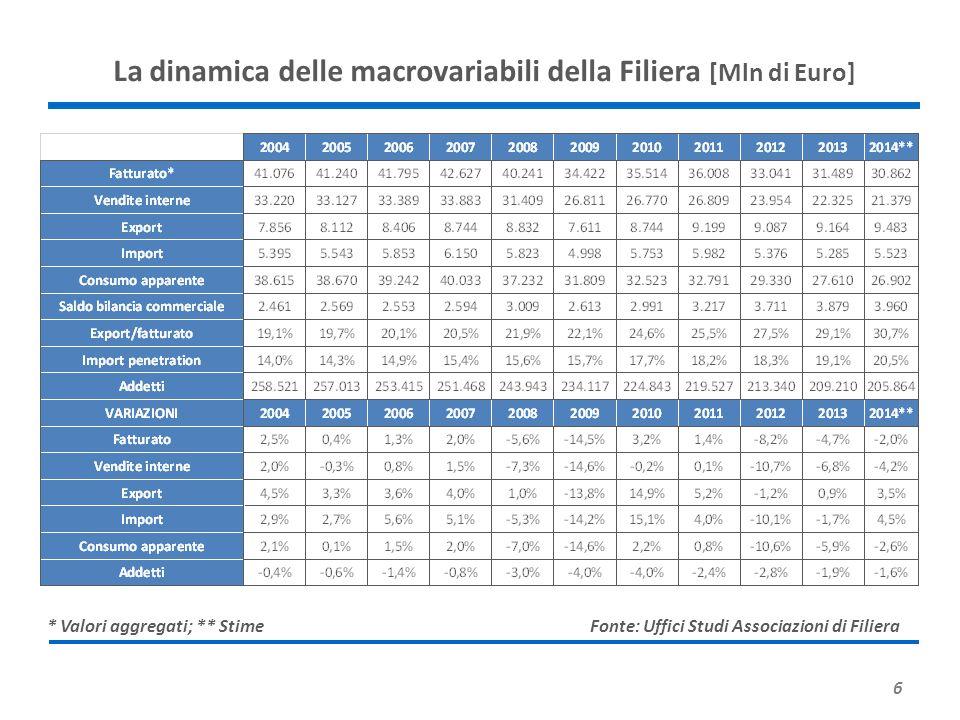 La dinamica delle macrovariabili della Filiera [Mln di Euro]